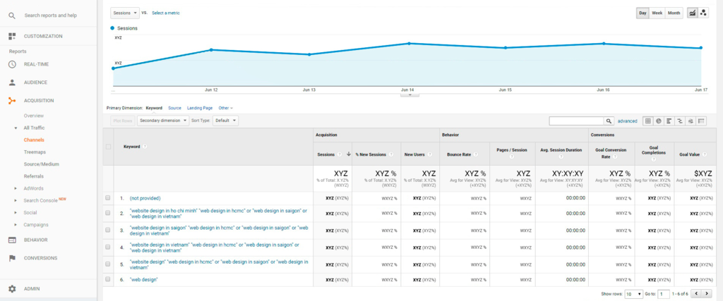 Sample Google Analytics keyword performance